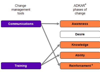 Leadership & Change | Iris Blog